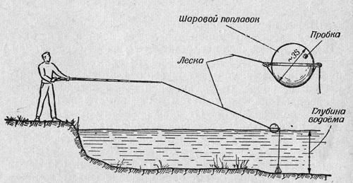 Глубиномер для рыбалки своими руками